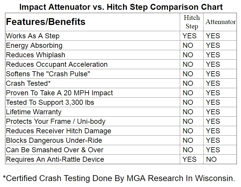 Impact Attenuator vs. Hitch Step Comparison Chart